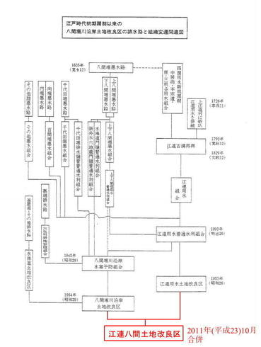 江連八間土地改良区の組織変遷図