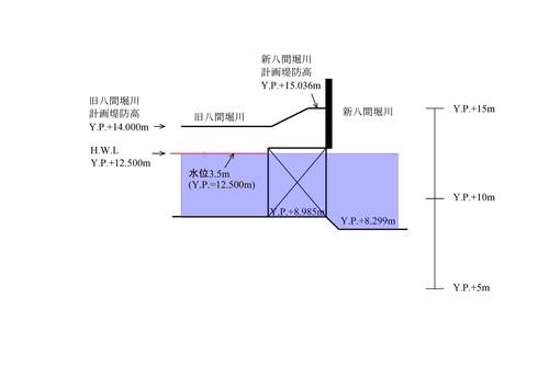 旧八間堀川樋管 操作2